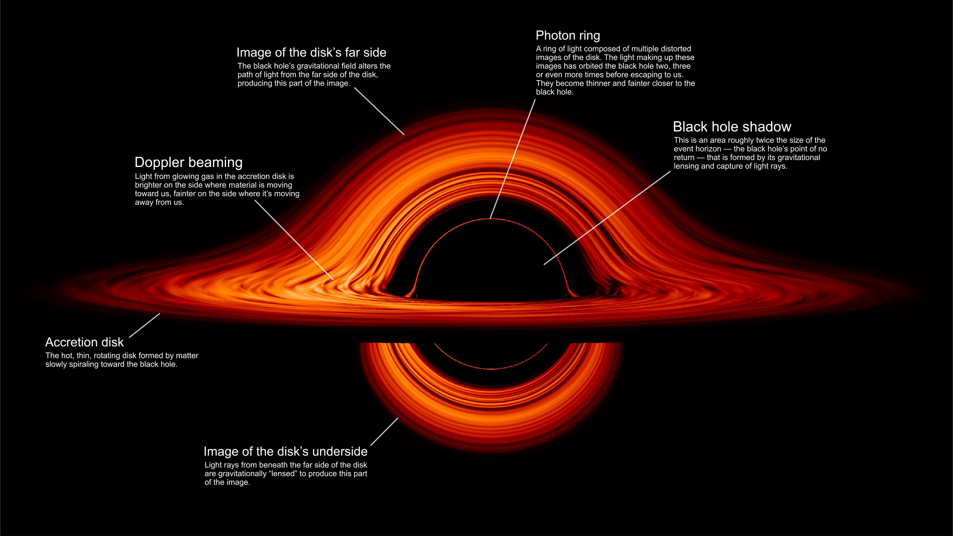 This image highlights and explains various aspects of the black hole visualization. Click to enlarge. (NASA's Goddard Space Flight Center/Jeremy Schnittman)
