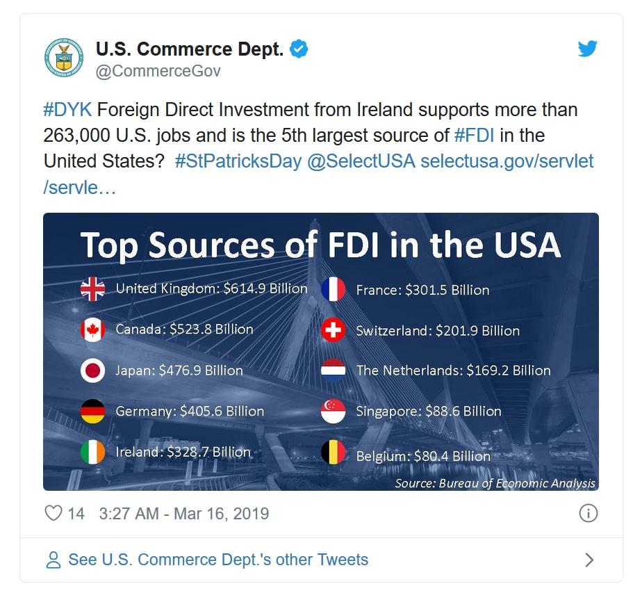 対米直接投資ランキング上位国―1. 英国:6149億ドル, 2. カナダ:5238億ドル, 3. 日本:4769億ドル, 4. ドイツ:4056億ドル, 5. アイルランド:3287億ドル, 6. フランス:3015億ドル, 7. スイス:2019億ドル, 8. オランダ:1692億ドル, 9. シンガポール:886億ドル, 10. ベルギー:804億ドル (出典:アメリカ商務省経済分析局)