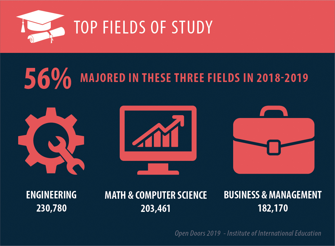 Engineering, math and computer science, and business and management were top fields of study in the U.S. in the 2018–2019 school year. (State Dept.)