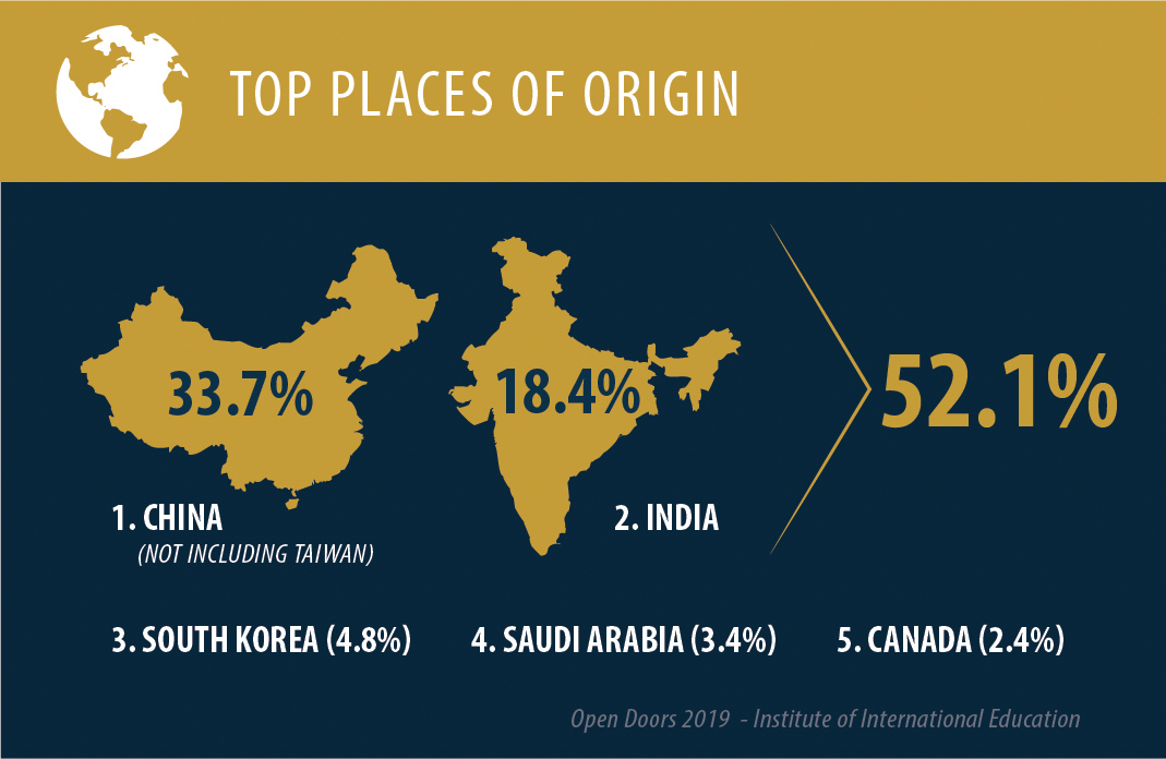 More than half of all international students in the U.S. in the 2018–2019 school year came from China or India. (State Dept.)