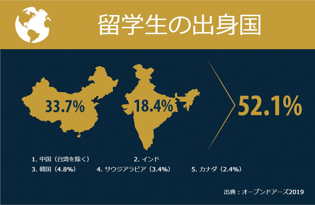 2018-2019学年度にアメリカに留学した外国人学生の半数以上が中国あるいはインド出身者である(米国務省)
