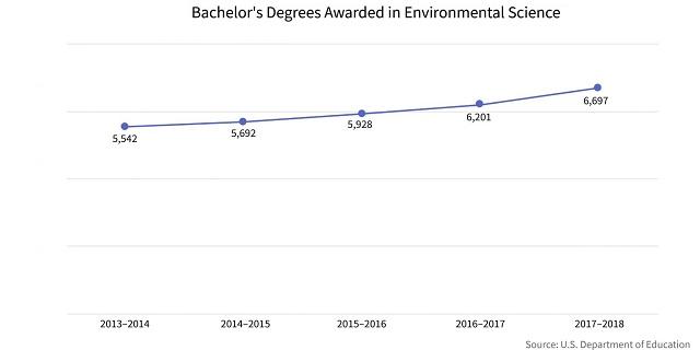 環境科学関連学士号の取得数推移(出典:アメリカ教育省)
