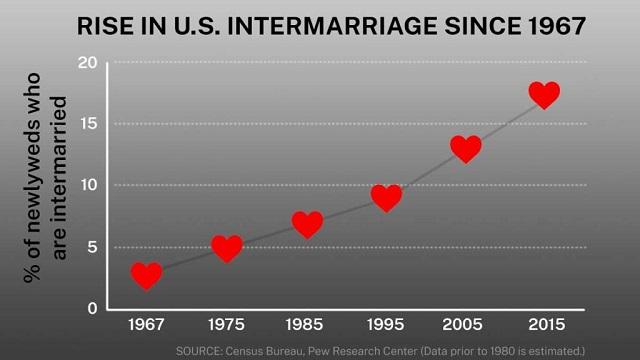 1967年以来増加する異人種間結婚。1980年より前のデータは推計。出典:ピュー・リサーチ・センター調査局 (State Dept./D. Thompson)