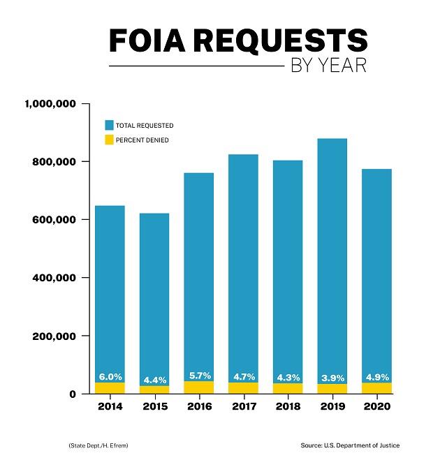 情報自由法に基づく請求件数の推移(出典:米司法省)